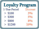 Loyalty Discount Promotion